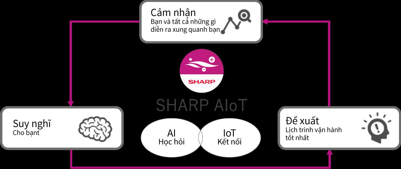 Công nghệ AIO T của máy lạnh Sharp